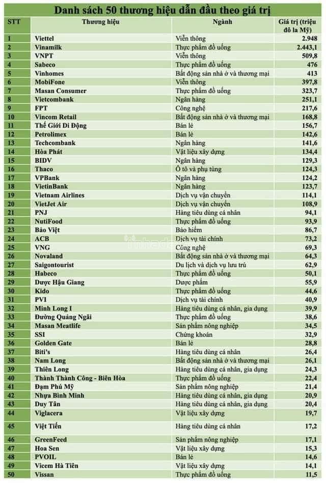 top 50 doanh nghiệp Việt Nam