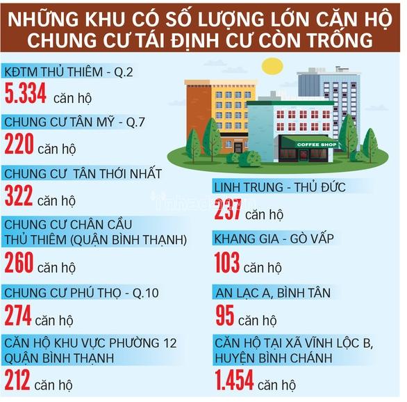 Những nơi có số lượng căn hộ tái định cư bỏ trống lớn.